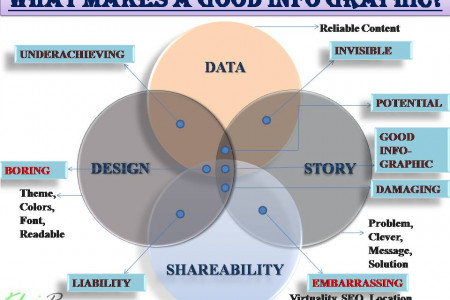 What Makes a Good Infographics?? Infographic