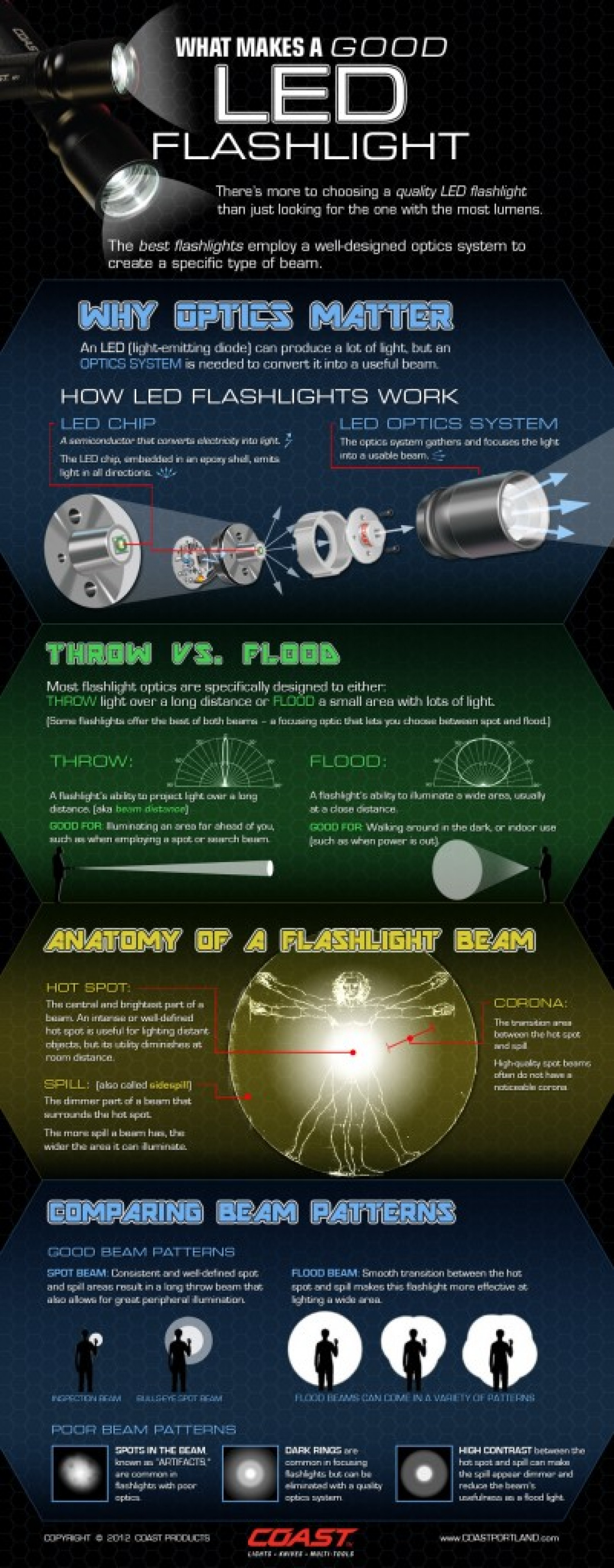 What Makes a Good LED Flashlight Infographic