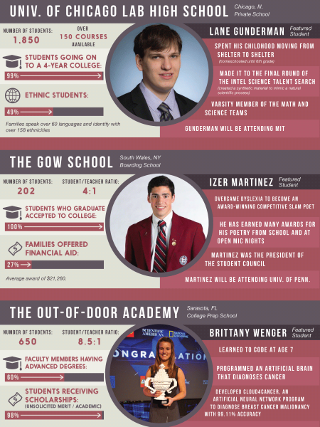 Great High Schools Making Great Students Infographic