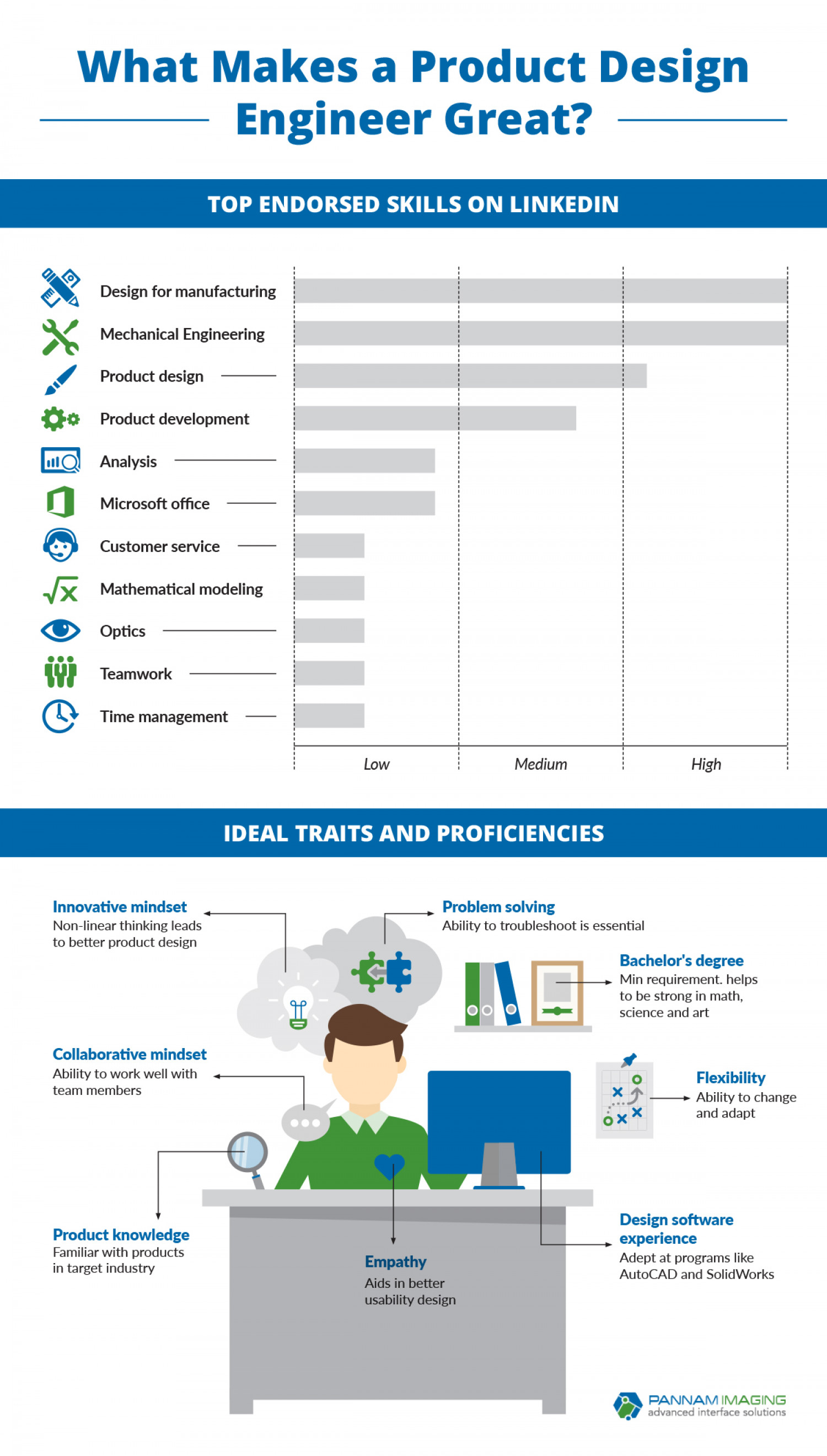 What Makes a Product Design Engineer Great? Infographic