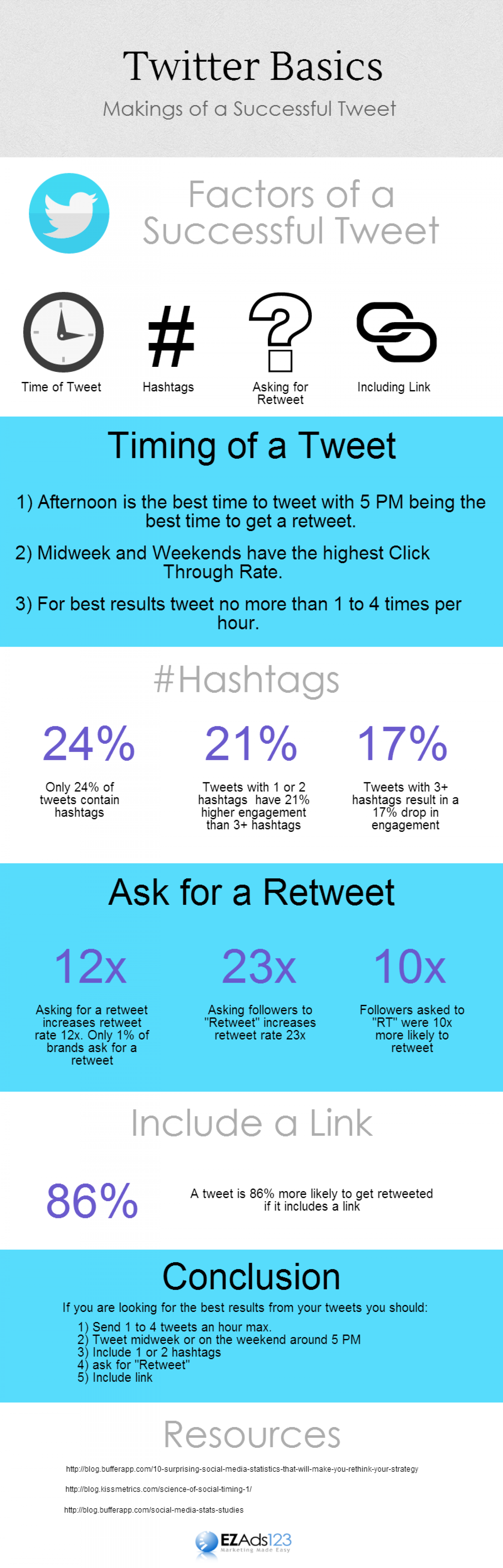 Twitter Basics - Making of a Successful Tweet Infographic