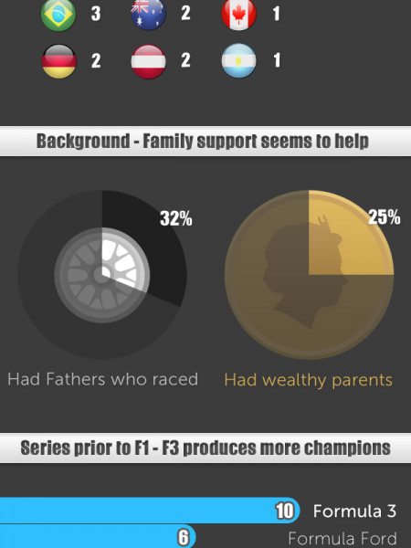 What makes an F1 Champion?  Infographic