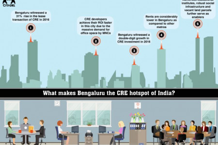 What makes Bengaluru the CRE hotspot of India? Infographic