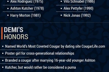 What Makes Demi Moore The Perfect Cougar Infographic