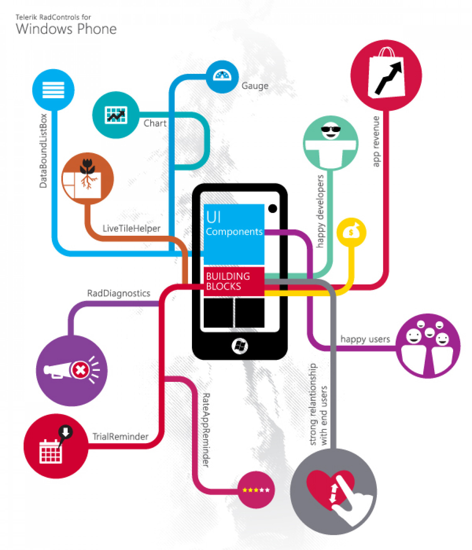 What Makes End-Users and the Marketplace Love Your Windows Phone App?  Infographic