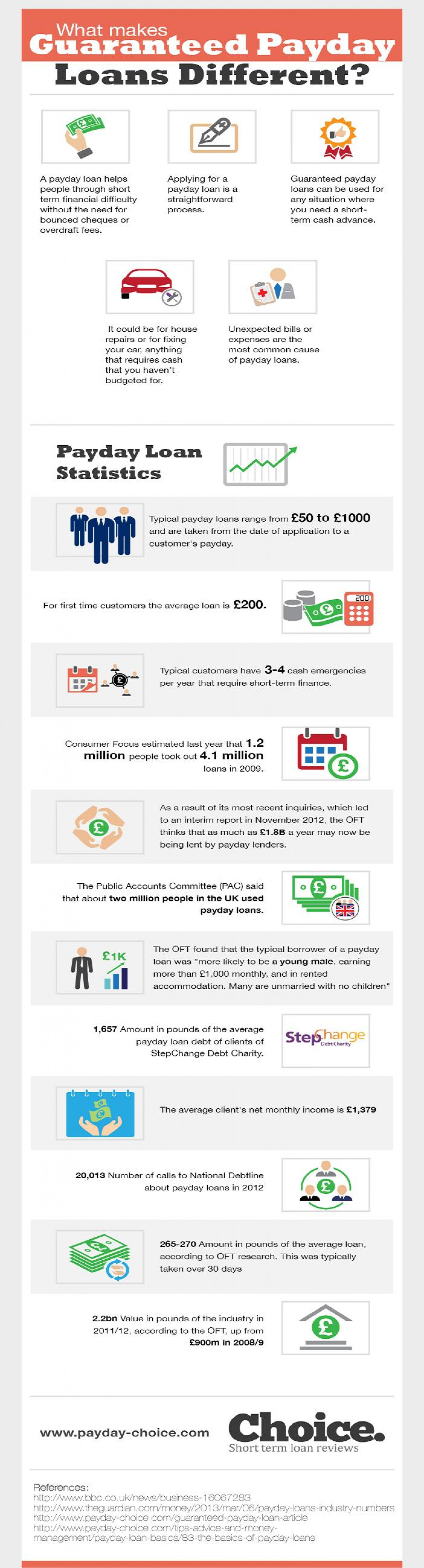 What makes Guaranteed Payday Loans Different? Infographic