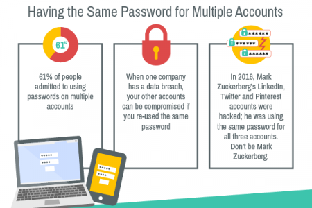 What Makes Passwords Secure? Infographic