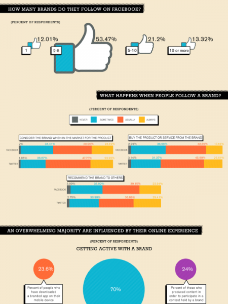 What Makes People Want to Follow a Brand? Infographic
