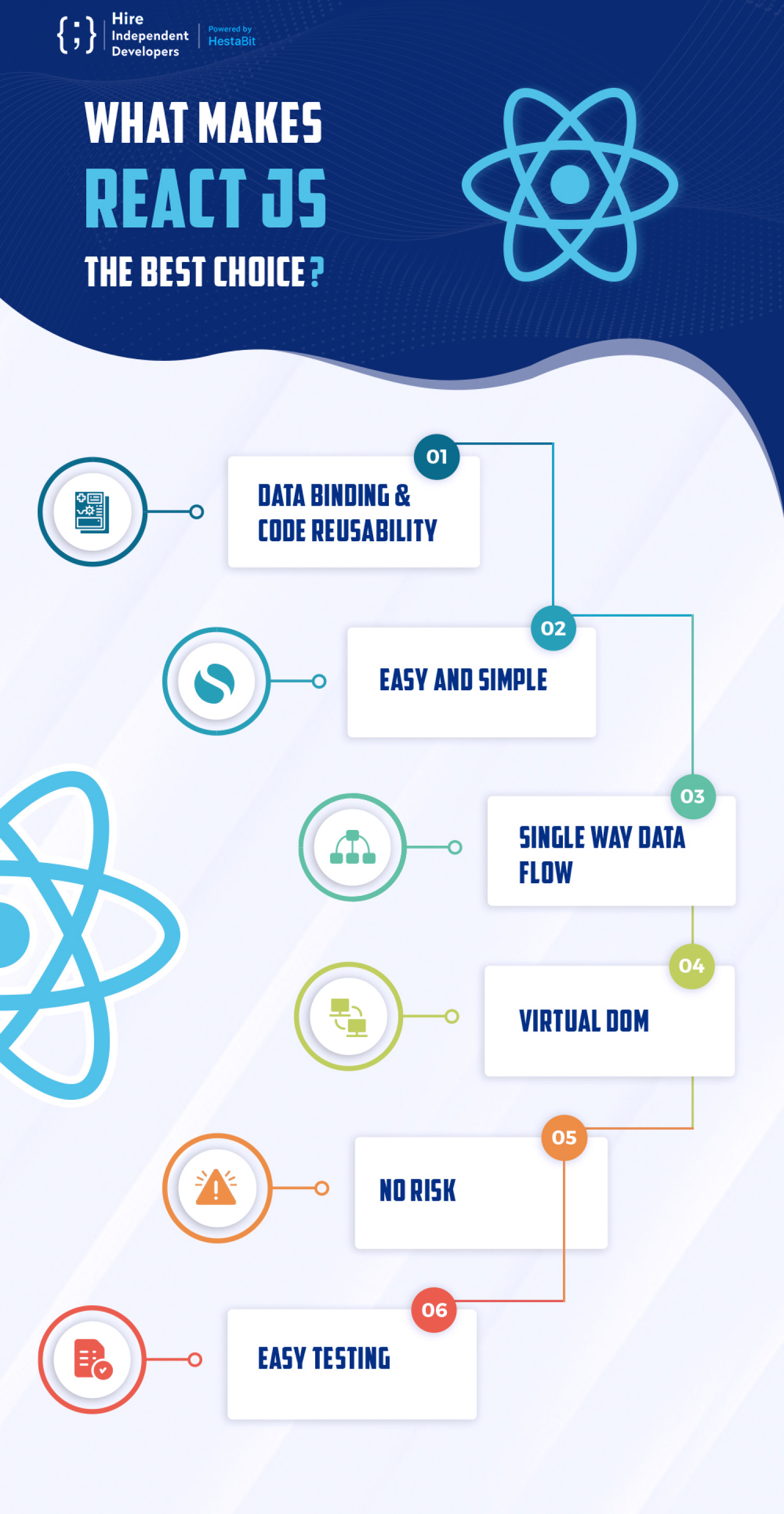 What Makes React JS The Best Choice? Infographic