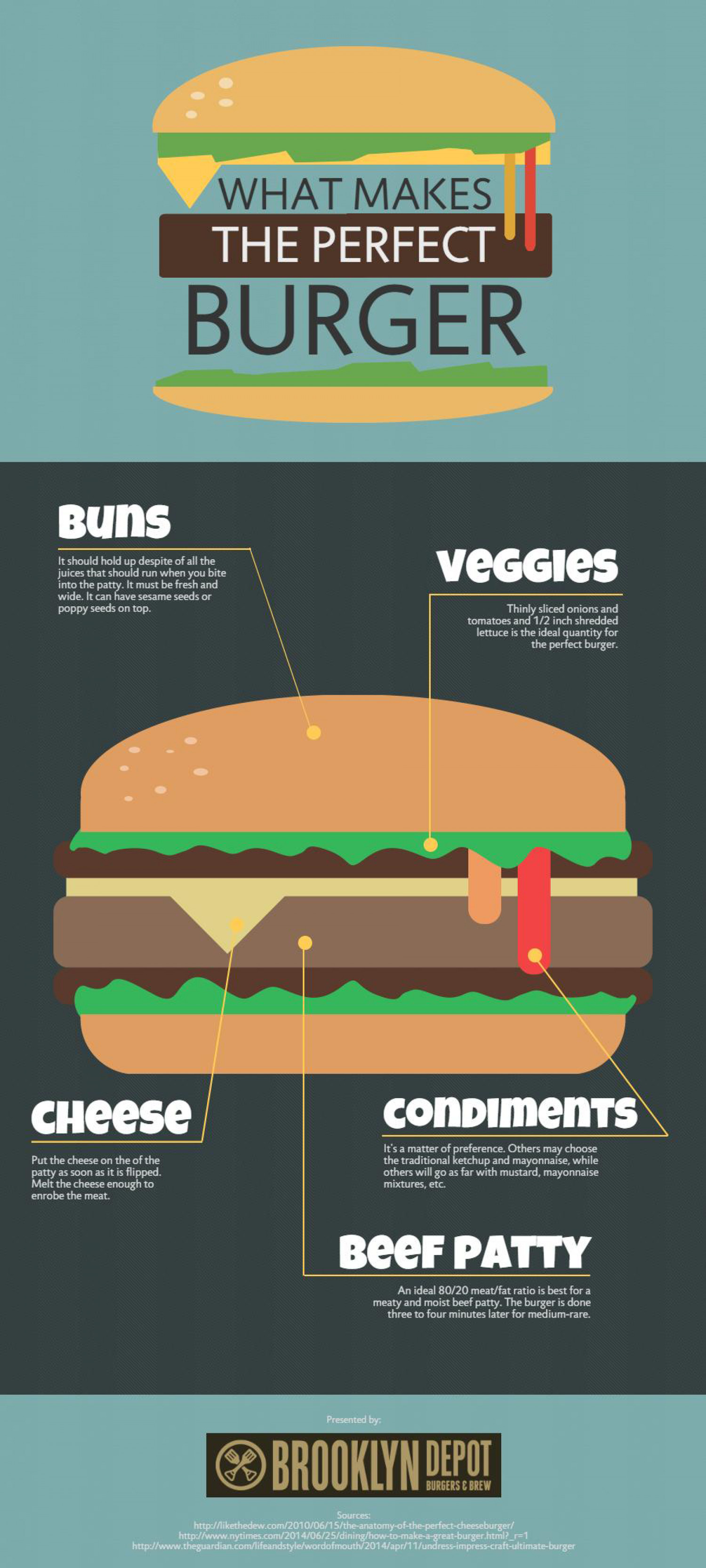What Makes The Perfect Burger Infographic
