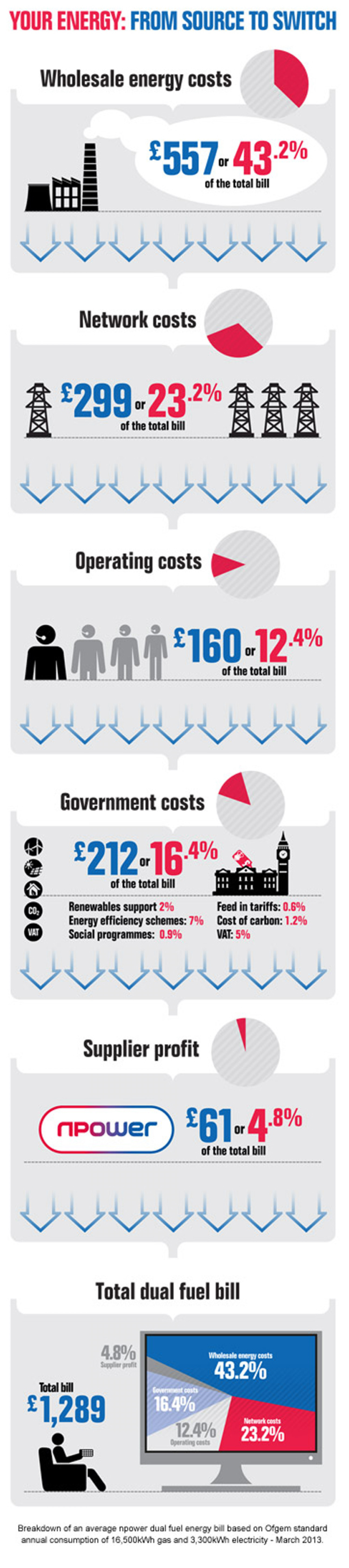 What makes up your energy bill? Infographic