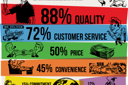 What makes you loyal to a brand? Infographic