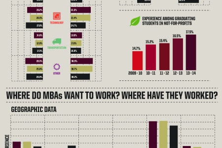What MBAs Want Infographic