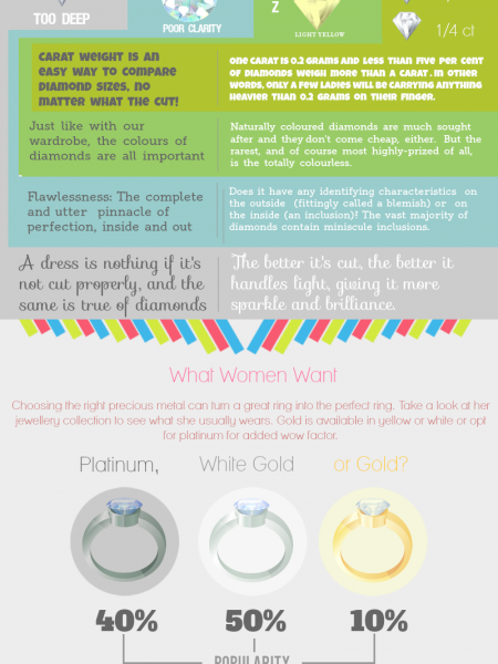 What Men Need to Know When Buying a Diamond Ring Infographic