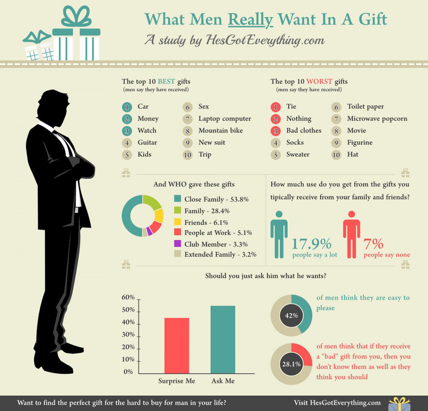 what men really want in a gift visual ly
