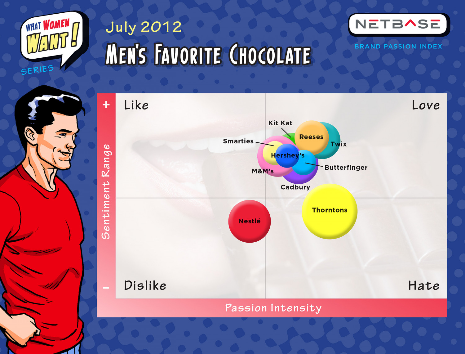 What Men Want - Chocolate Infographic