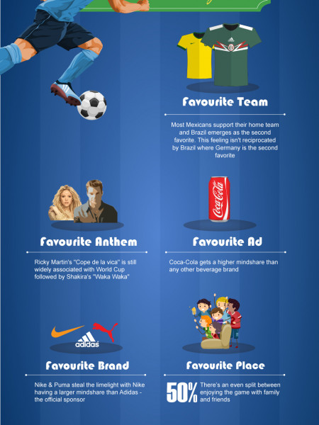 What Mexicans think about the World Cup? Infographic