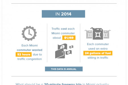 What Miami Traffic Congestion Costs Infographic