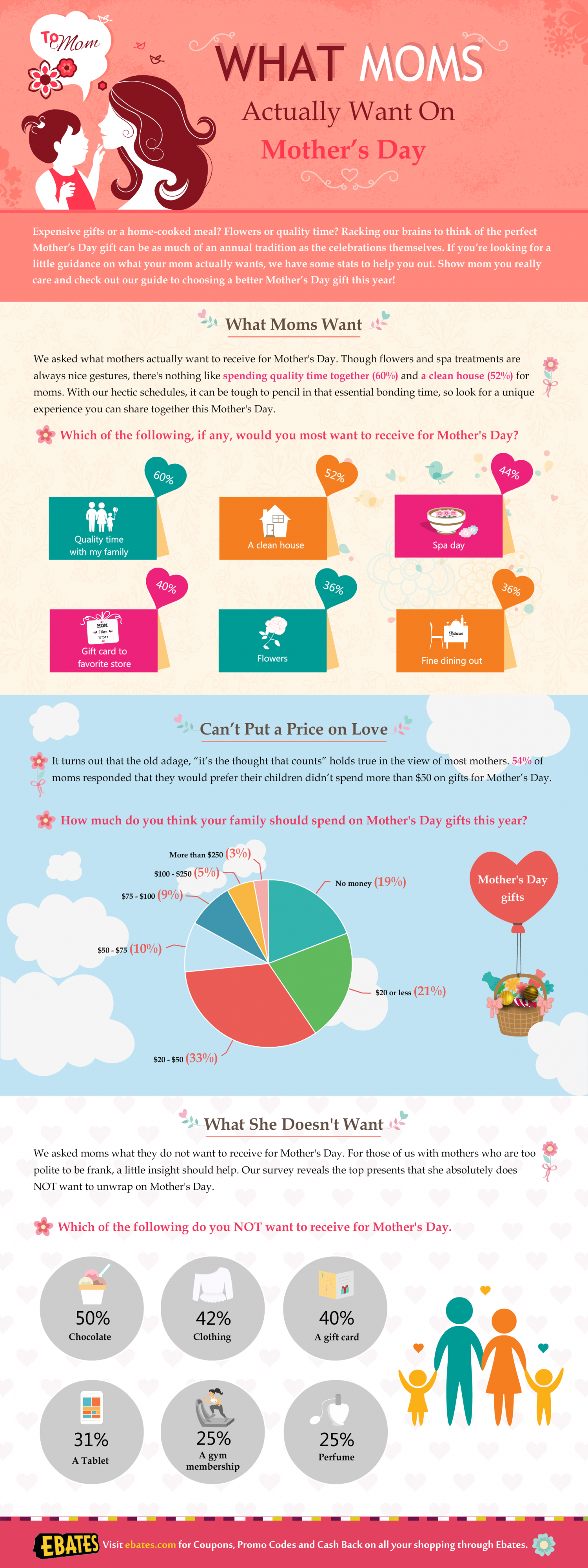 What Moms Actually Want on Mother's Day Infographic