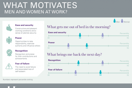 What motivates men and women at work? Infographic