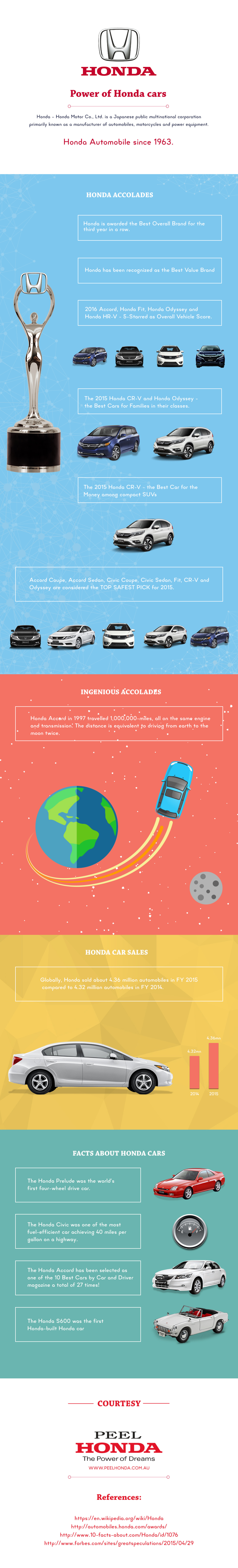What No One Is Told About Honda Cars Infographic