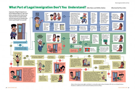 What Part of Legal Immigration Don't you Understand? Infographic