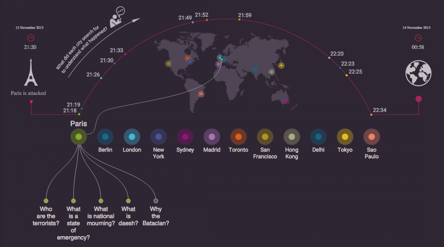 What people Googled during the Paris attacks, in one graphic Infographic