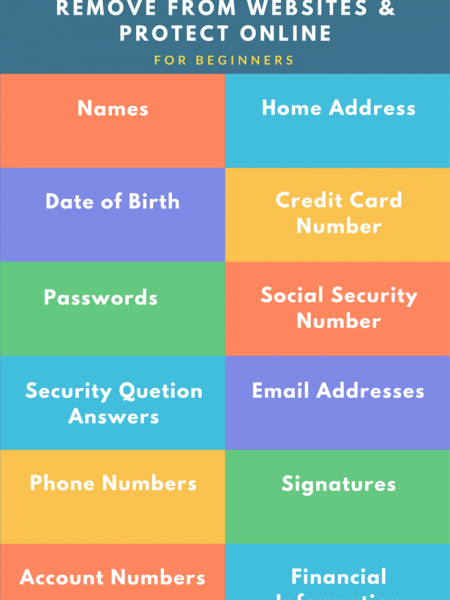 What Personal Information Should be Removed from Internet Infographic