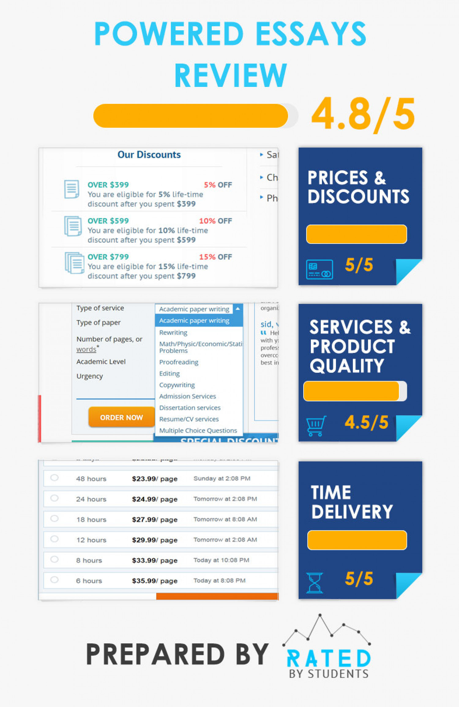 What PoweredEssays can offer to its customers? Infographic