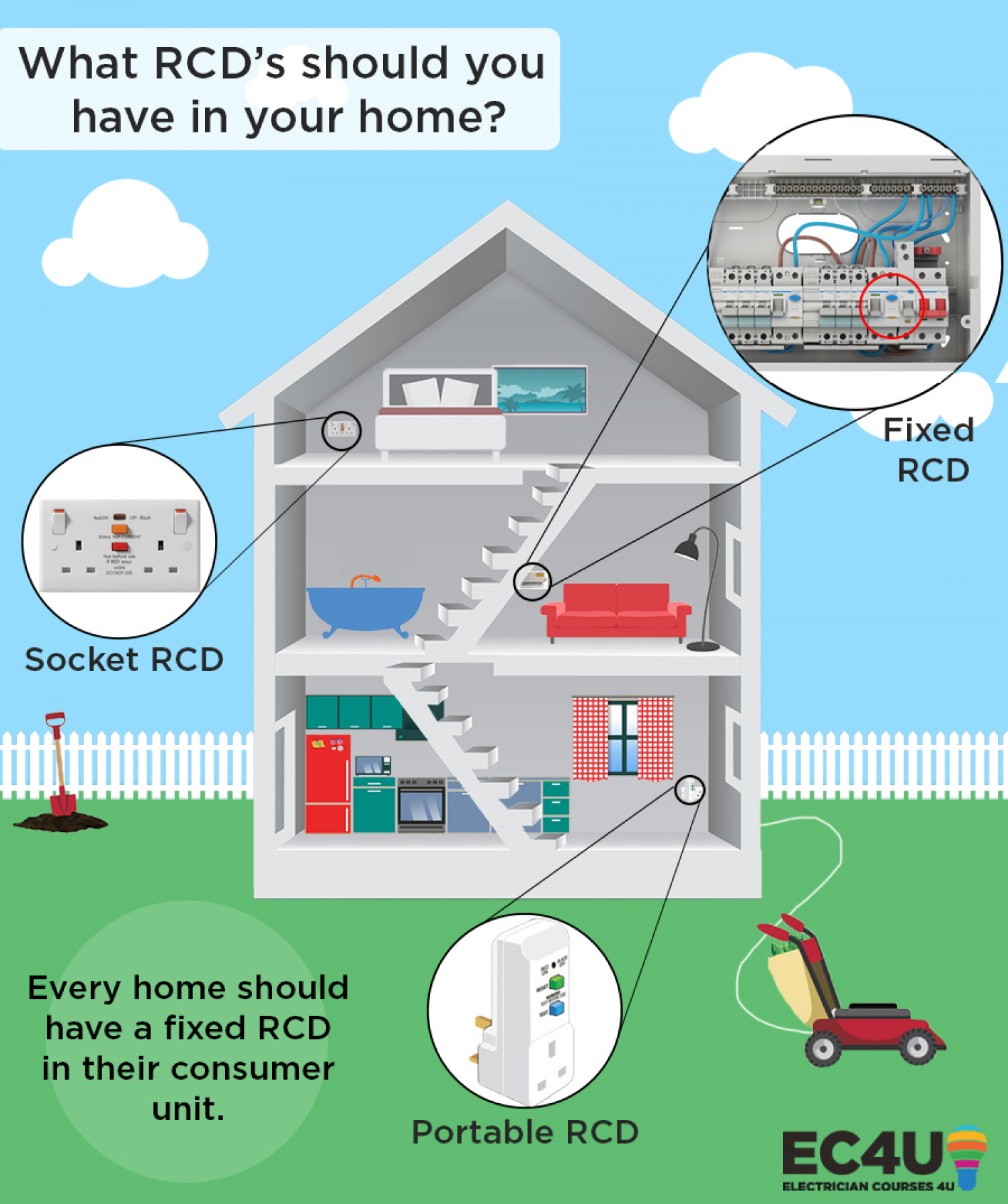 What RCD's should you have in your home? Infographic
