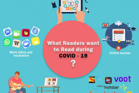 What Readers want to Read during COVID – 19 ? Infographic
