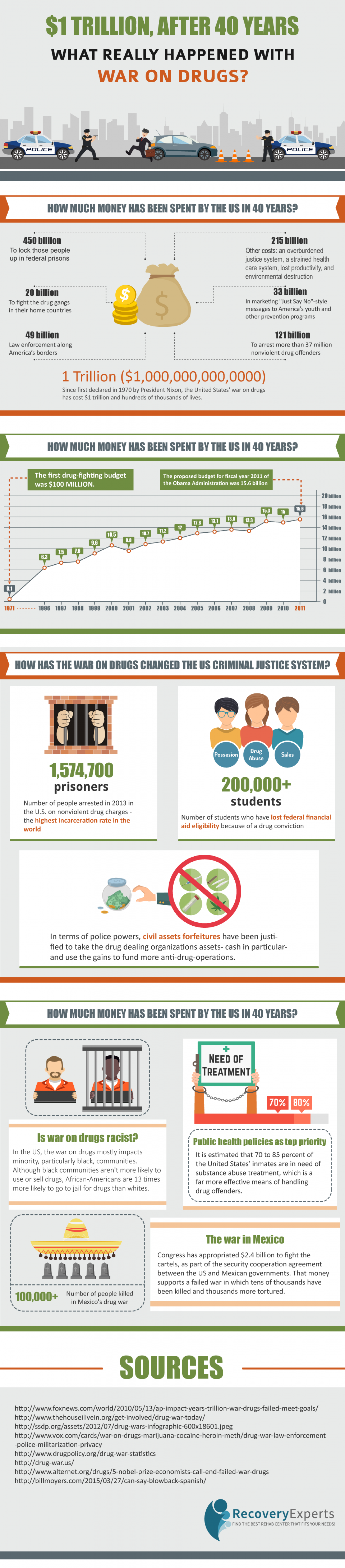 What Really Happened with War on Drugs Infographic