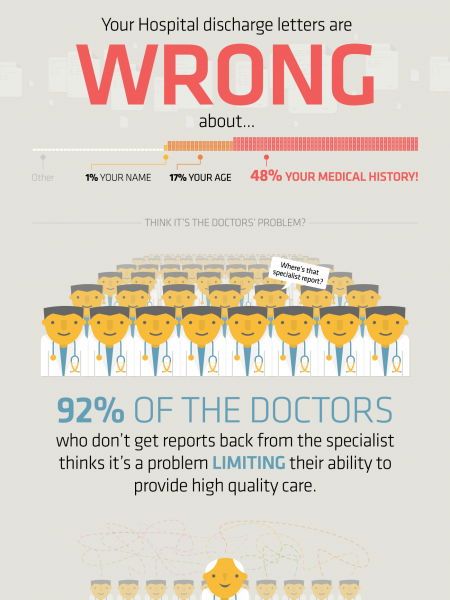 What Really Happens To Your Medical Records? Infographic