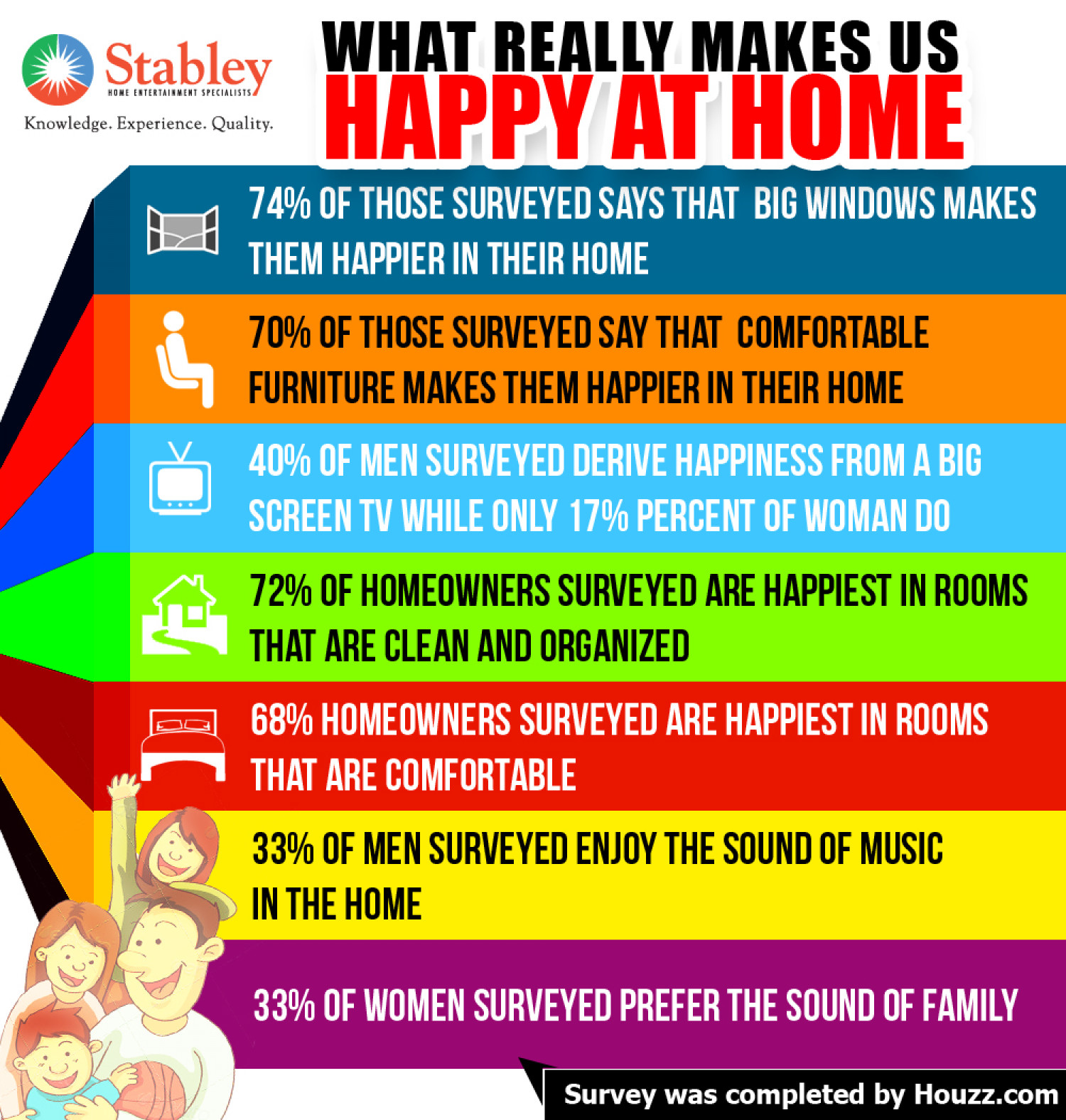 What Really Makes Us Hy At Home Infographic