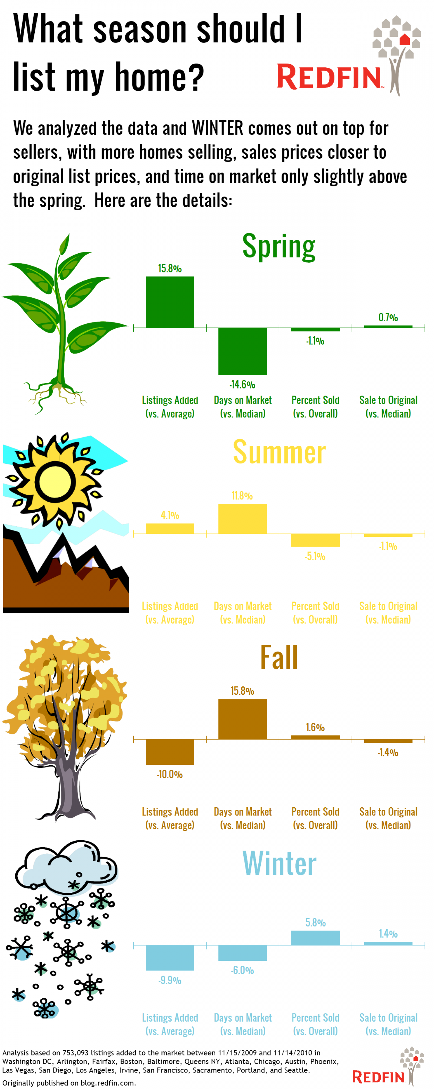 What Season Should I List My Home? Infographic