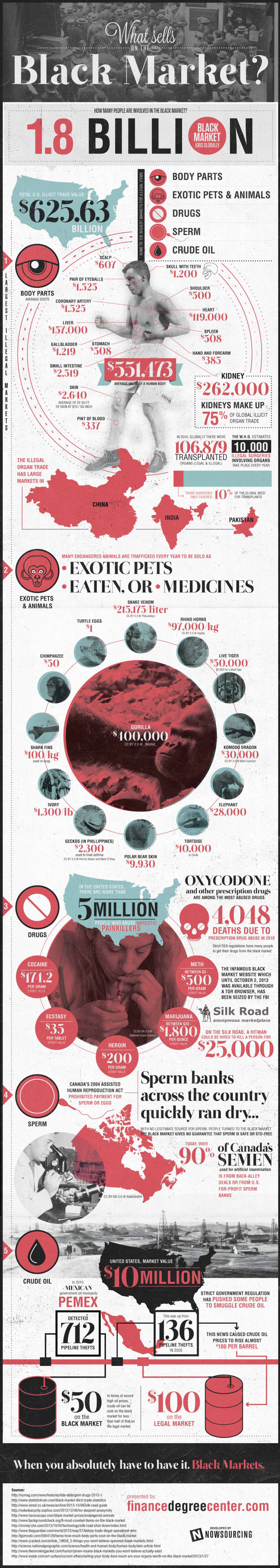What Sells on the Black Market? Infographic