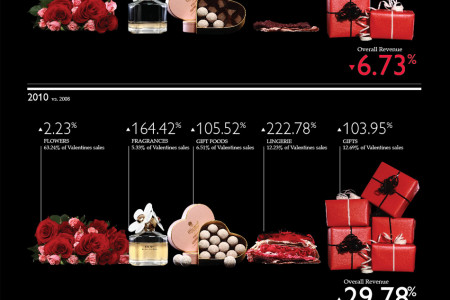 What sells well for Valentine's Day? Infographic