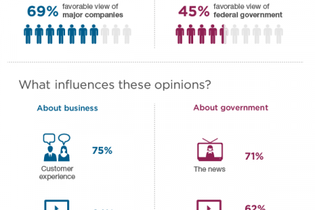 What Shapes the Public's Opinion of Business and Government? Infographic