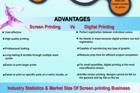 What Should You Choose? Screen Printing or Digital Printing Infographic