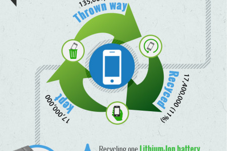 What Should You Do With Your Old Mobile Phone? Infographic