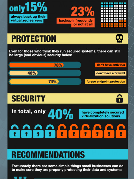 What Small Businesses Should Know About Virtualization Security Infographic
