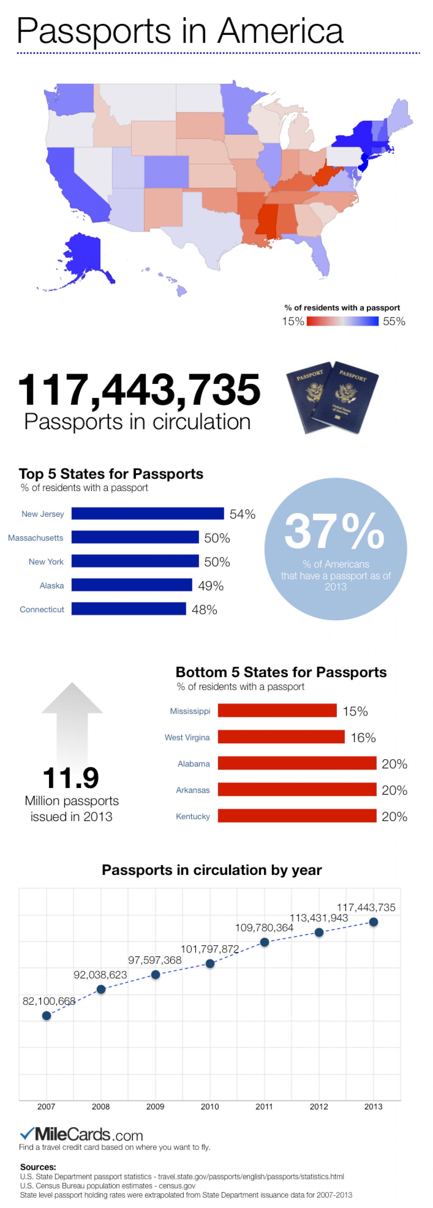 What States Have the Most Passports Per Capita? Infographic