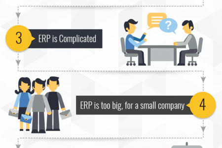 What stops businesses from using an ERP solution? Infographic
