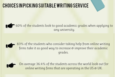 What Students are Looking for from Online Writing Firms Infographic