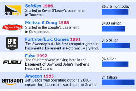What Successful Companies Started in a Basement? Infographic