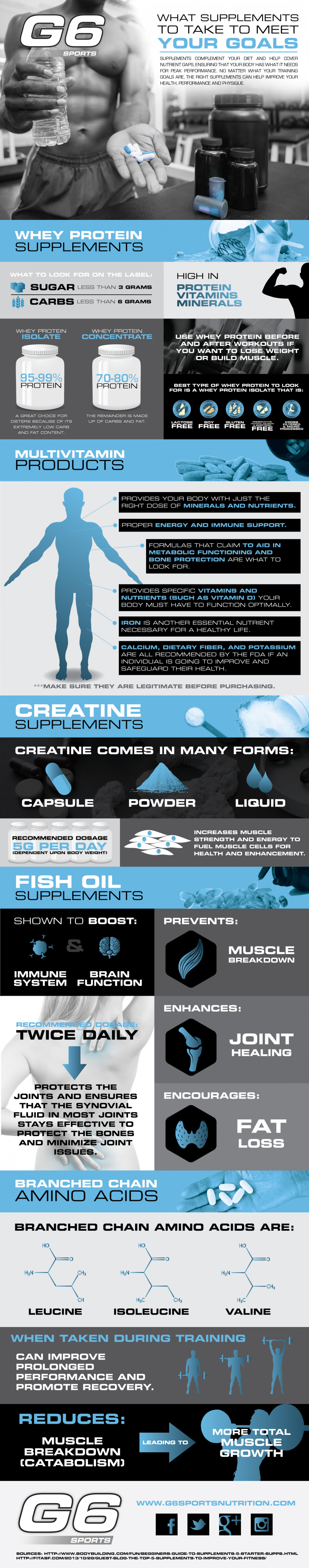 What Supplements to Take to Meet Your Fitness Goals Infographic