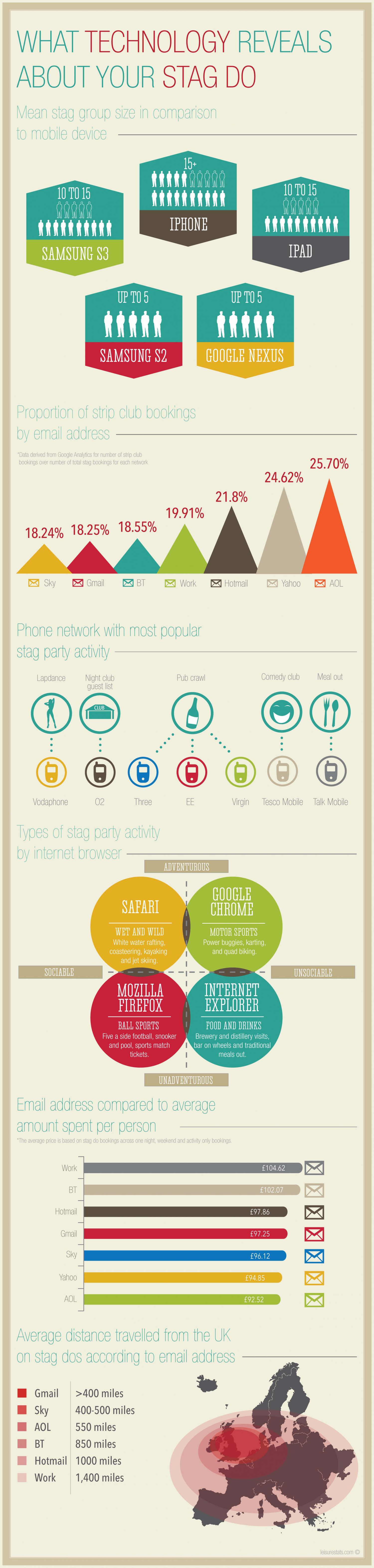 What Technology Reveal About Your Stag Do Infographic