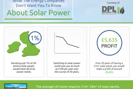 What The Energy Companies Don't Want You To Know About Solar Power Infographic