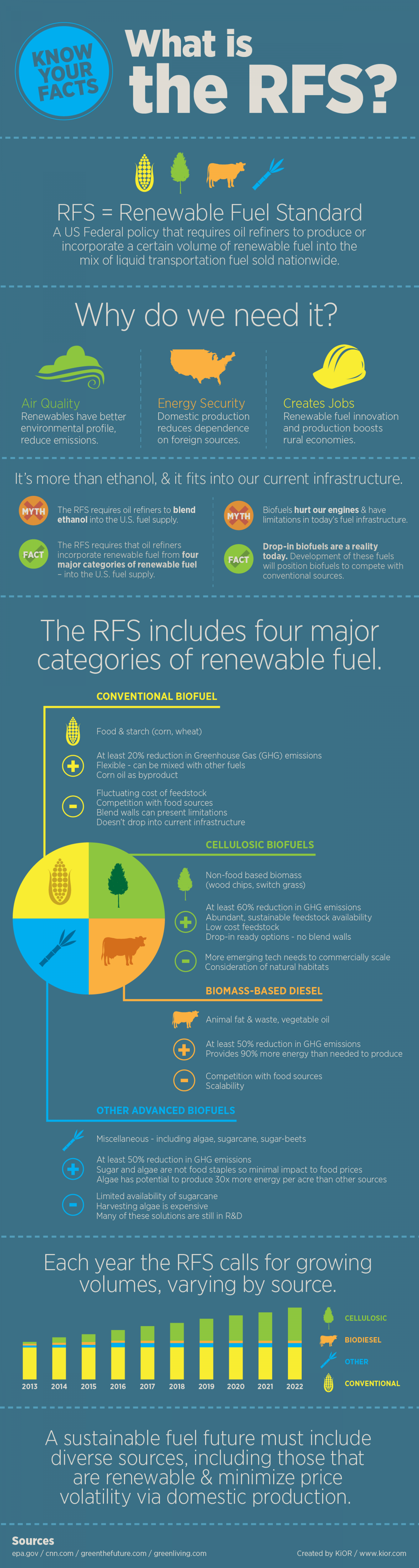 What the heck is the #RFS? Infographic