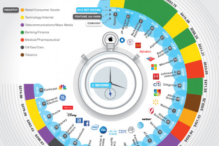 What the Most Profitable Companies Make Per Second Infographic